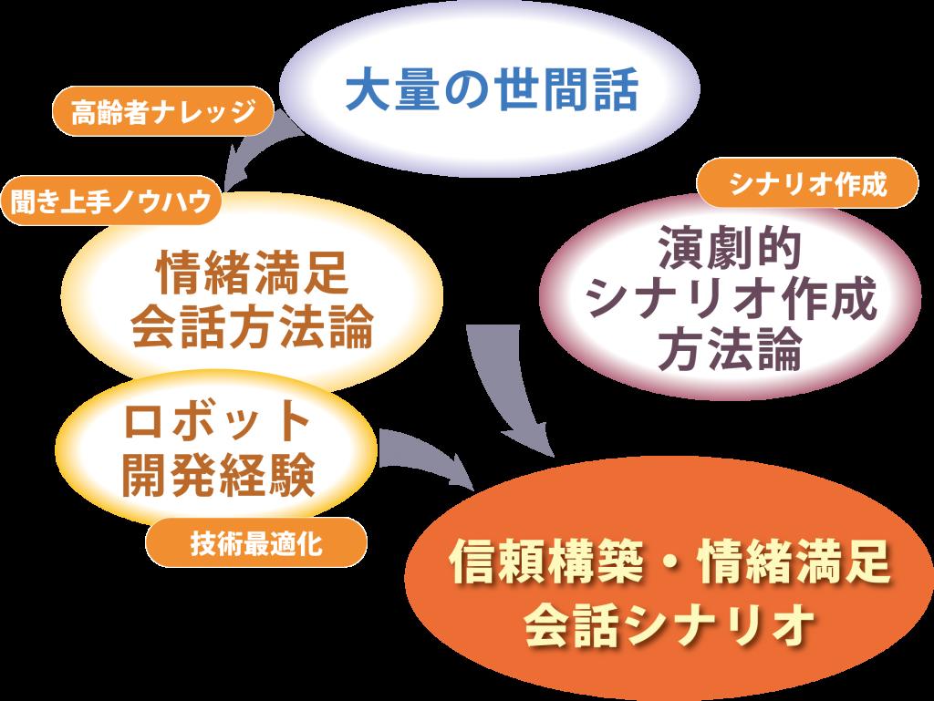 高齢者会話メソッドは、高齢者との定期的・長期的な世間話で得られた「大量の世間話」と「高齢者ナレッジ」をもとに、「演劇的シナリオ作成方法論」と「ロボット開発経験」に基づいた、信頼構築と情緒の満足に最適化された会話シナリオ作成ソリューションです。<span class=
