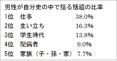 男性が自分史の中で語る話題の比率(表)